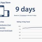 App Storeの審査期間が分かるサイト