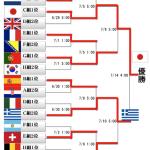 ニッポン、圧倒的強さで借金ワールドカップ優勝